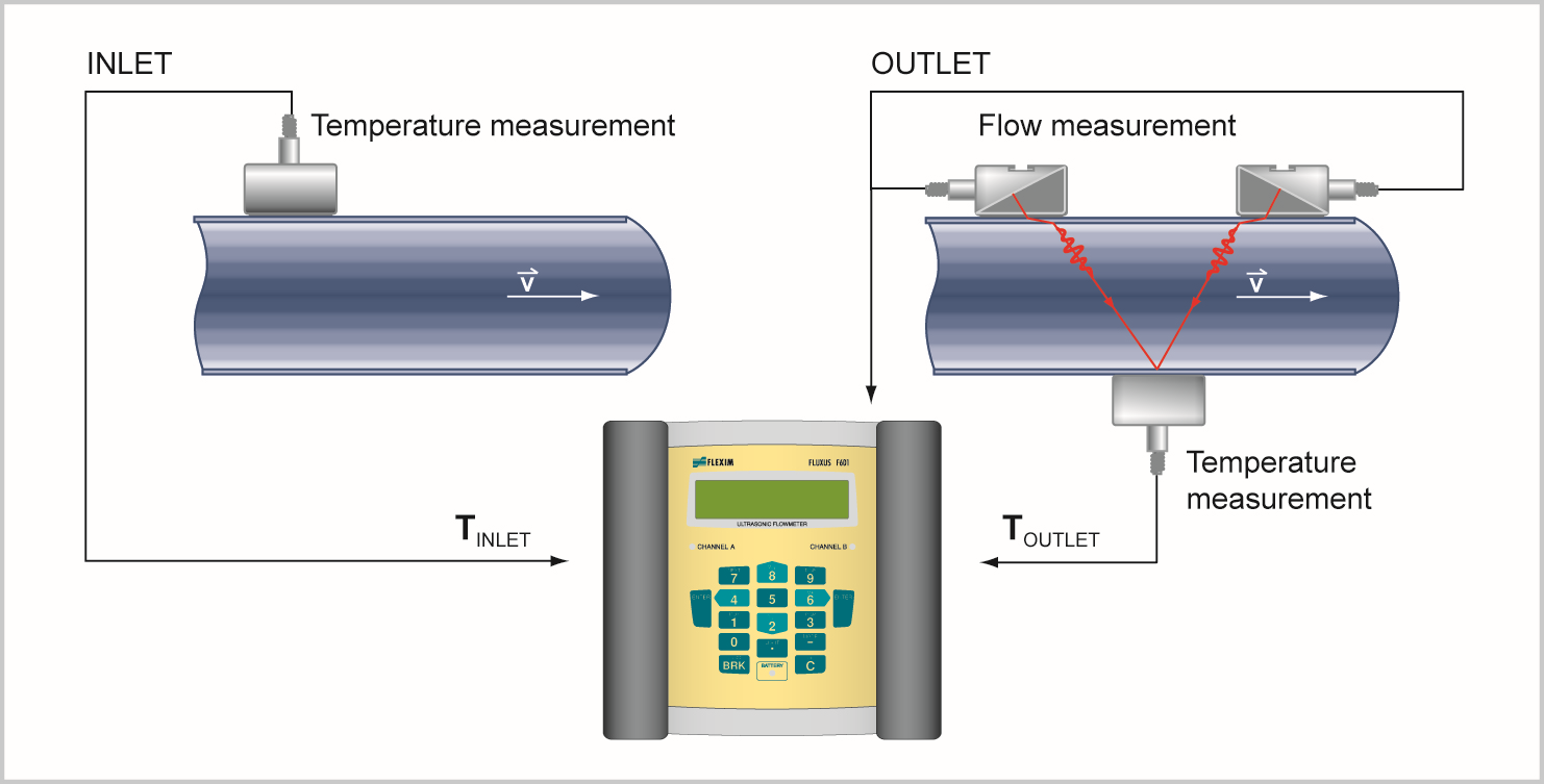 Flexim Double Energy flowmeter